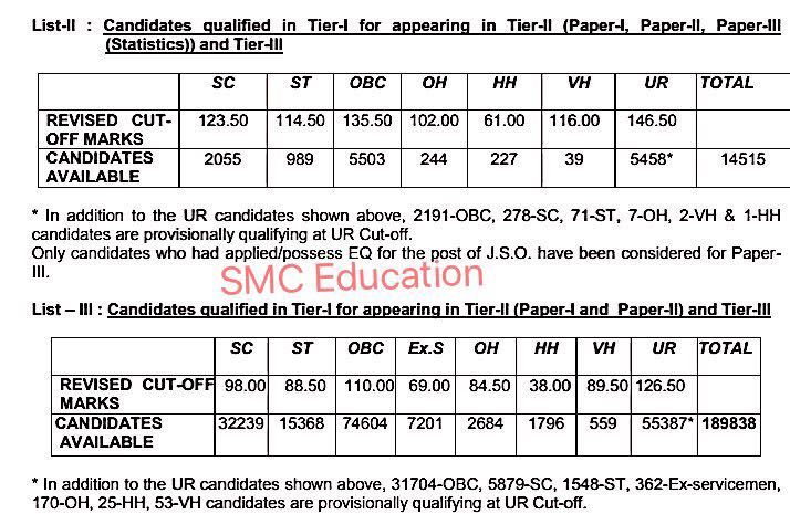 SSC CGL Tier 1 Revised cut off marks 2017A