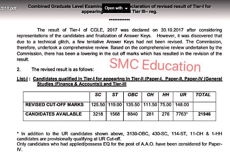SSC CGL Tier 1 Revised cut off marks 2017B